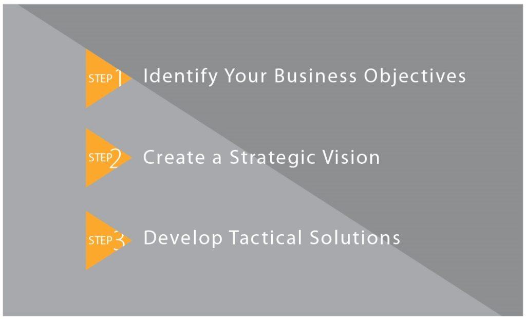 3 Steps for Developing a Sound PR Plan